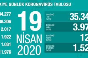 Koronavirüs Tablosu 19 Nisan 2020