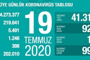 Günlük Koronavirüs Tablosu 19 Temmuz 2020