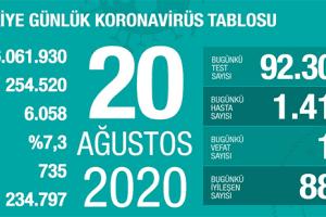 Günlük Koronavirüs Tablosu 20 Ağustos 2020