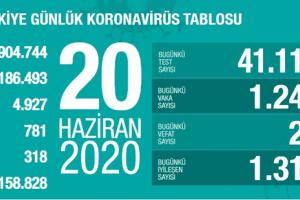 Günlük Koronavirüs Tablosu 20 Haziran 2020