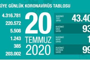 Günlük Koronavirüs Tablosu 20Temmuz 2020