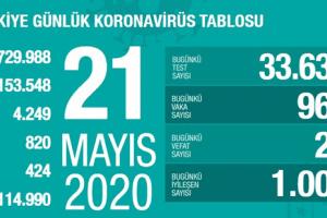Koronavirüs Tablosu 21 Mayıs 2020