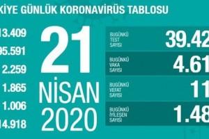 Koronavirüs Tablosu 21 Nisan 2020