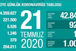 Günlük Koronavirüs Tablosu 21Temmuz 2020