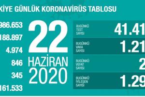 Günlük Koronavirüs Tablosu 22 Haziran 2020