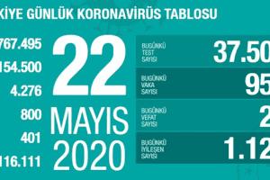 Koronavirüs Tablosu 22 Mayıs 2020