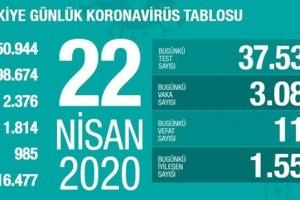 Koronavirüs Tablosu 22 Nisan 2020