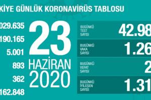 Günlük Koronavirüs Tablosu 23 Haziran 2020
