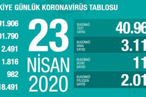 Koronavirüs Tablosu 23 Nisan 2020