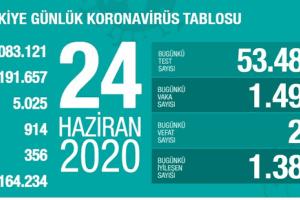Günlük Koronavirüs Tablosu 24 Haziran 2020