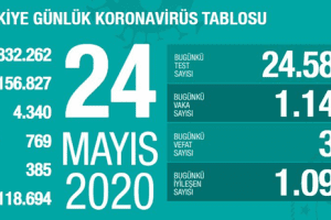 Koronavirüs Tablosu 24 Mayıs 2020
