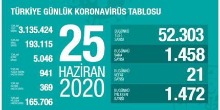 Günlük Koronavirüs Tablosu 25 Haziran 2020