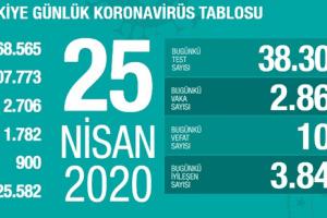 Koronavirüs Tablosu 25 Nisan 2020