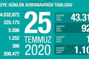 Günlük Koronavirüs Tablosu 25 Temmuz 2020