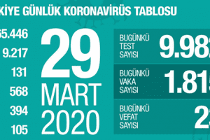 Koronavirüs Tablosu 29 Mart 2020