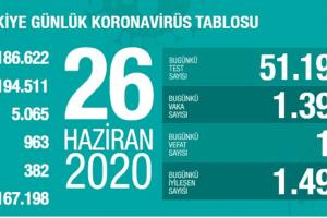 Günlük Koronavirüs Tablosu 26 Haziran 2020