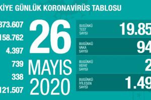 Koronavirüs Tablosu 26 Mayıs 2020