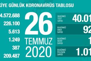 Günlük Koronavirüs Tablosu 26Temmuz 2020