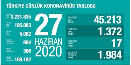Günlük Koronavirüs Tablosu 27 Haziran 2020