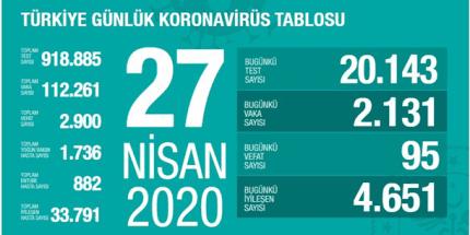 Koronavirüs Tablosu 27 Nisan 2020