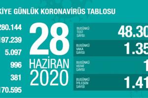 Günlük Koronavirüs Tablosu 28 Haziran 2020