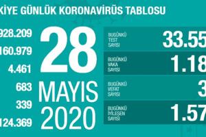 Koronavirüs Tablosu 28 Mayıs 2020