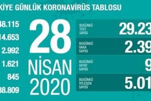 Koronavirüs Tablosu 28 Nisan 2020