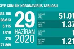Günlük Koronavirüs Tablosu 29 Haziran 2020