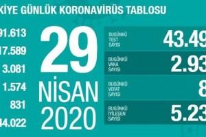 Koronavirüs Tablosu 29 Nisan 2020