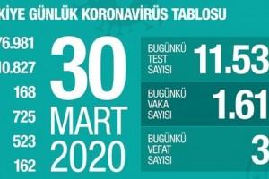 Koronavirüs Tablosu 30 Mart 2020