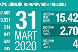 Koronavirüs Tablosu 31 Mart 2020