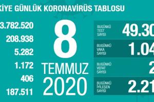 Günlük Koronavirüs Tablosu 8 Temmuz 2020