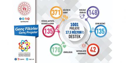 1001 Projeye 17,5 Milyon Lira Destek