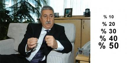 """TESK Başkanı Palandöken, """"İndirim Kampanyalarının Cazibesine Kapılmayın"""""""